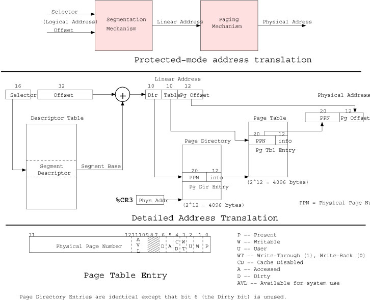 Required reading: Chapter 3 (Protected-Mode Memory). x86 translation diagram