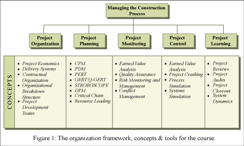 project management plan for construction - Khafre